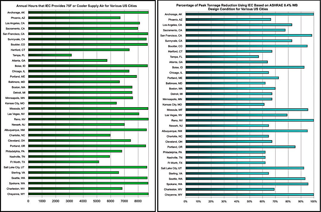 TMY2 hour-by-hour weather data, these two bar charts show, for various U.S. cities, the number of hours per year